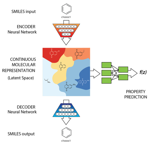 Diagram of the autoencoder and property prediction model