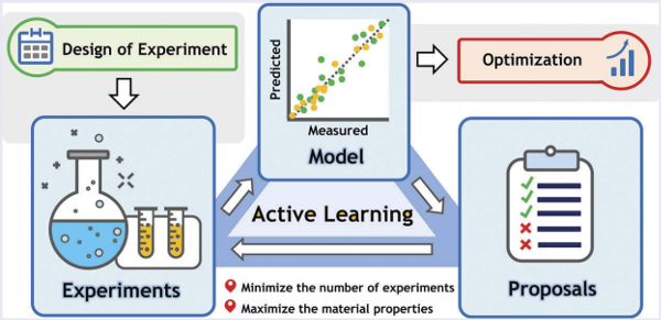Fundamentals of working with active learning algorithms for material science