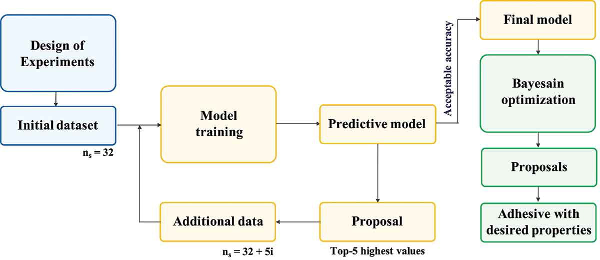 Framework for working with small datasets and active learning